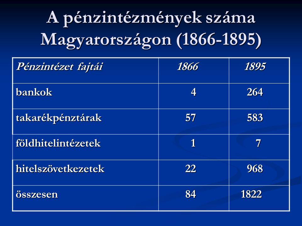 A pénzintézmények száma Magyarországon (1866-1895) Pénzintézet fajtái 1866 1866 1895 1895 bankok 4 264 264 takarékpénztárak 57 57 583 583 földhitelintézetek 1 7 hitelszövetkezetek 22 22 968 968 összesen 84 84 1822 1822