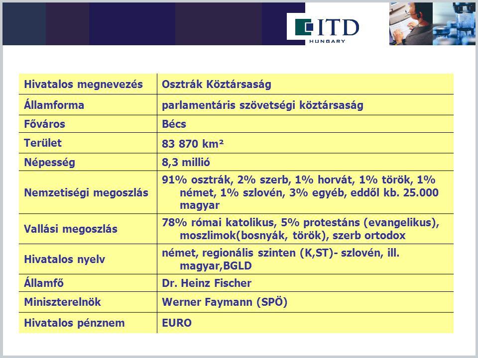 -A kívánt szolgáltatás nyújtásával kapcsolatos követelmények tisztázása: -Iparűzéssel kapcsolatos tájákoztatás, tanácsadás -Tájékoztatás az adott tevékenységre vonatkozó munkaerőpiaci rendelkezésekről -Tájékoztatás a vonatkozó jogszabályokról, egyéb követelmények tisztázása -magyarul tárgyalóképes osztrák adótanácsadó és ügyvédi irodák listája -Kereskedelemfejlesztés, befektetések ösztönzése -Export tanácsadás (potenciális vevők listája (osztrák cégadatbázisból), piaci sajátosságok) (Magyar exportáló cégek részére javasoljuk a regisztrációt az ITD honlapján) -Tájékoztatás ausztriai vállalkozás alapításról – magyar tőkekivitel -Magyarországi osztrák befektetések ösztönzése – külföldi tőke behozatal -Osztrák import beszállítói igény esetén magyar szállítók kiajánlása Tanácsadás, tájékoztatás A Bécsi Külgazdasági Iroda szolgáltatásai