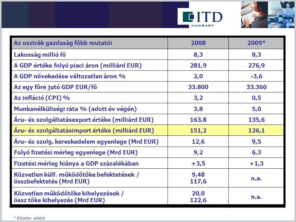 Az osztrák gazdaság főbb mutatói20082009* Lakosság millió fő8,3 A GDP értéke folyó piaci áron (milliárd EUR)281,9276,9 A GDP növekedése változatlan ár