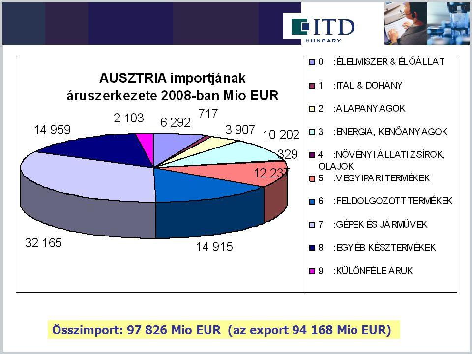Forrás: Statistik Austria Magyar-Osztrák kétoldalú forgalom M Euró 2009 osztrák export: -31,3% magyar export -27,4%