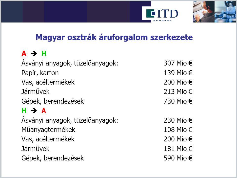 Magyar osztrák áruforgalom szerkezete A  H Ásványi anyagok, tüzelőanyagok:307 Mio € Papír, karton139 Mio € Vas, acéltermékek200 Mio € Járművek213 Mio
