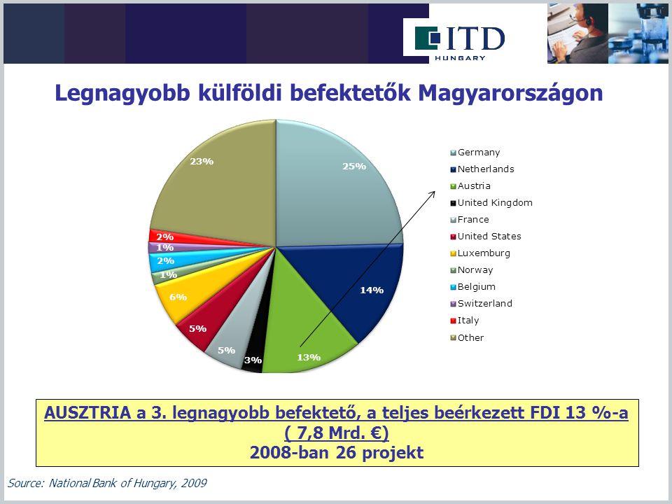 A legnagyobb osztrák befektetők Magyarországon Építőipar, építőanyaggyártás: STRABAG, WIENERBERGER, TONDACH, BAUMIT, LEIER, Swietelsky, Porr Pénzintézetek, biztosítók: ERSTE, RAIFFEISEN, OBERBANK, BANK Burgenland, UNIQA, GENERALI Kereskedelem: SPAR, ALDI (Hofer), KIKA Ásványolajipar: OMV, Rossi Biofuel Papír-, csomagolóanyag, nyomdaipar: Prinzhorn-Dunapack, Hamburger- Moosburger Járműipar: Magna-Steyr, AVL-List, Hirtenberger Élelmiszer-feldolgozóipar: RAUCH, AGRANA (Magyar Cukor)