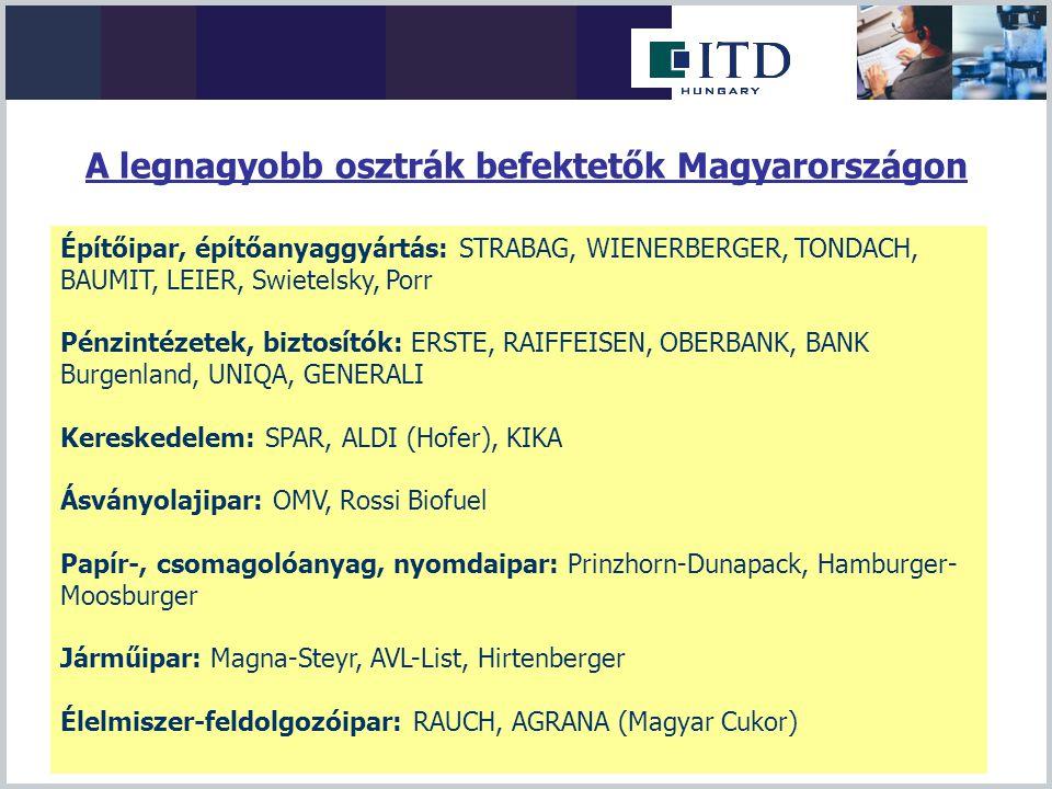 A legnagyobb osztrák befektetők Magyarországon Építőipar, építőanyaggyártás: STRABAG, WIENERBERGER, TONDACH, BAUMIT, LEIER, Swietelsky, Porr Pénzintéz