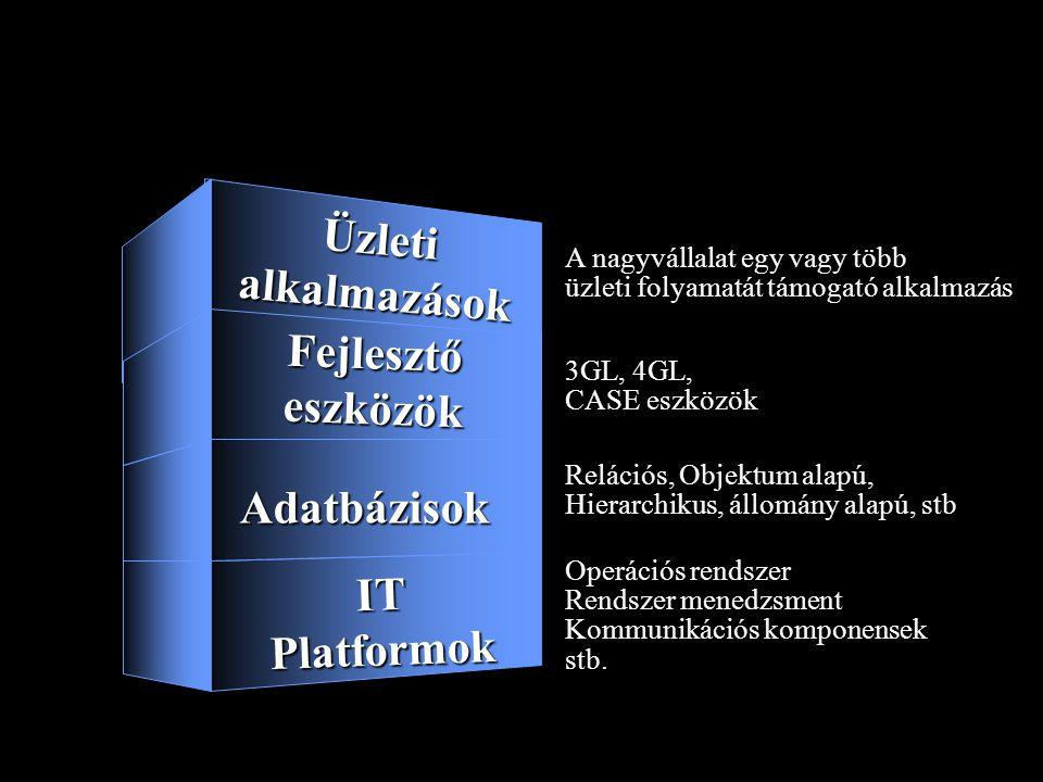 Informatikai rendszerek - Nagyvállalatok Adatbázisok Fejlesztőeszközök ITPlatformok Üzletialkalmazások Operációs rendszer Rendszer menedzsment Kommuni