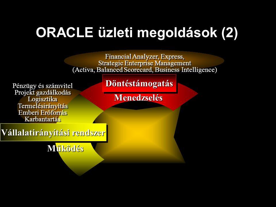 ORACLE üzleti megoldások (2) Vállalatirányítási rendszer Pénzügy és számvitel Projekt gazdálkodás Logisztika Termelésirányítás Emberi Erőforrás Karban