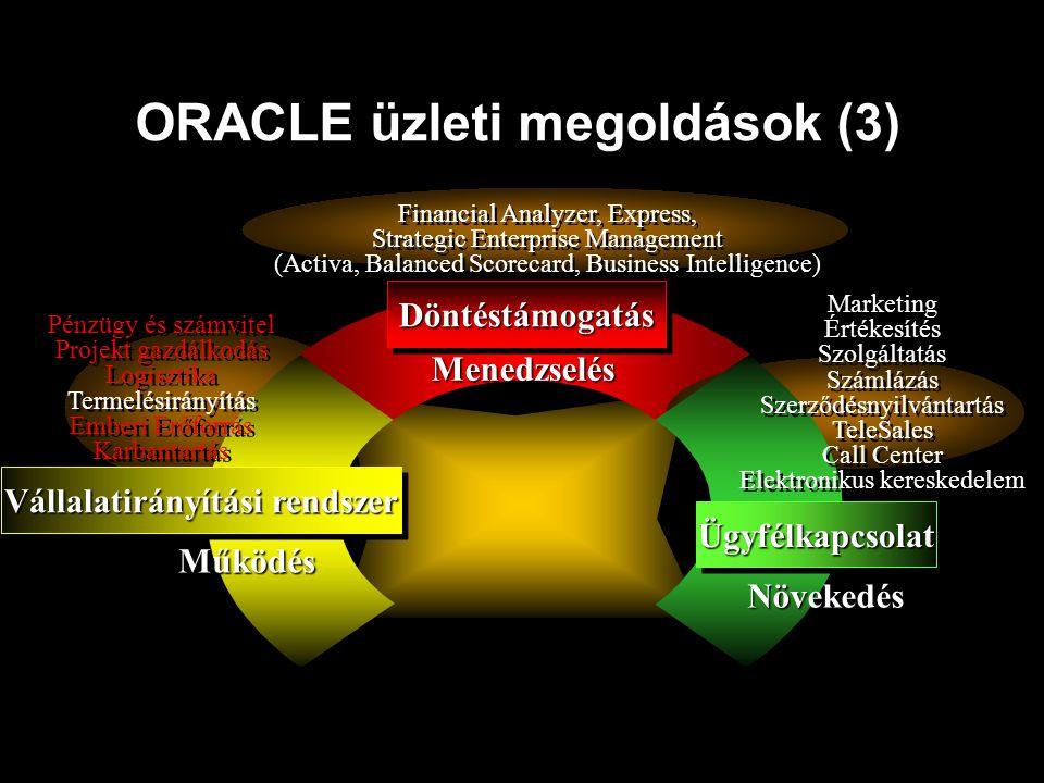 ORACLE üzleti megoldások (3) Vállalatirányítási rendszer Pénzügy és számvitel Projekt gazdálkodás Logisztika Termelésirányítás Emberi Erőforrás Karban