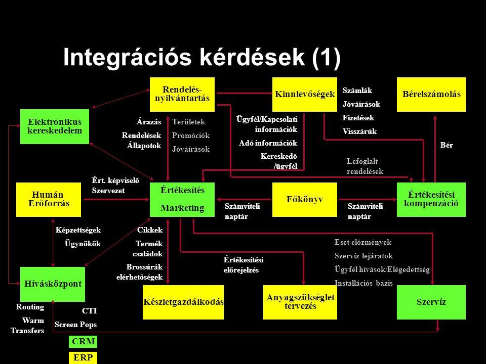 Integrációs kérdések (1) Rendelés- nyilvántartás Főkönyv Készletgazdálkodás Kinnlevőségek Anyagszükséglet tervezés ERP Értékesítés Marketing Szervíz É