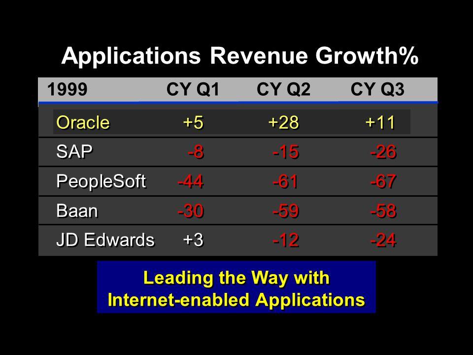 ORACLE Applications bevezetés Többrétegű működési architektúra 1oo Mbit/s 1o Mbit/s ORACLE WEB Server (PC) PL/SQL WEB Application Server (1 processzoros Alpha 2100) Könyvelés éles adatbázisa (3 processzoros Alpha 2100) Fióki munkaállomások WEB böngészővel