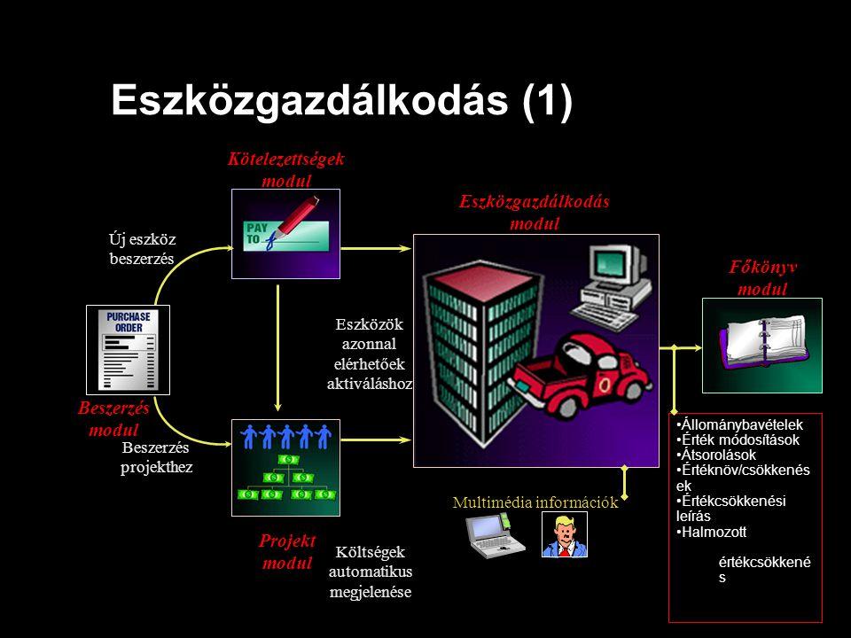Eszközgazdálkodás (1) Új eszköz beszerzés Főkönyv modul Eszközök azonnal elérhetőek aktiváláshoz Kötelezettségek modul Költségek automatikus megjelené