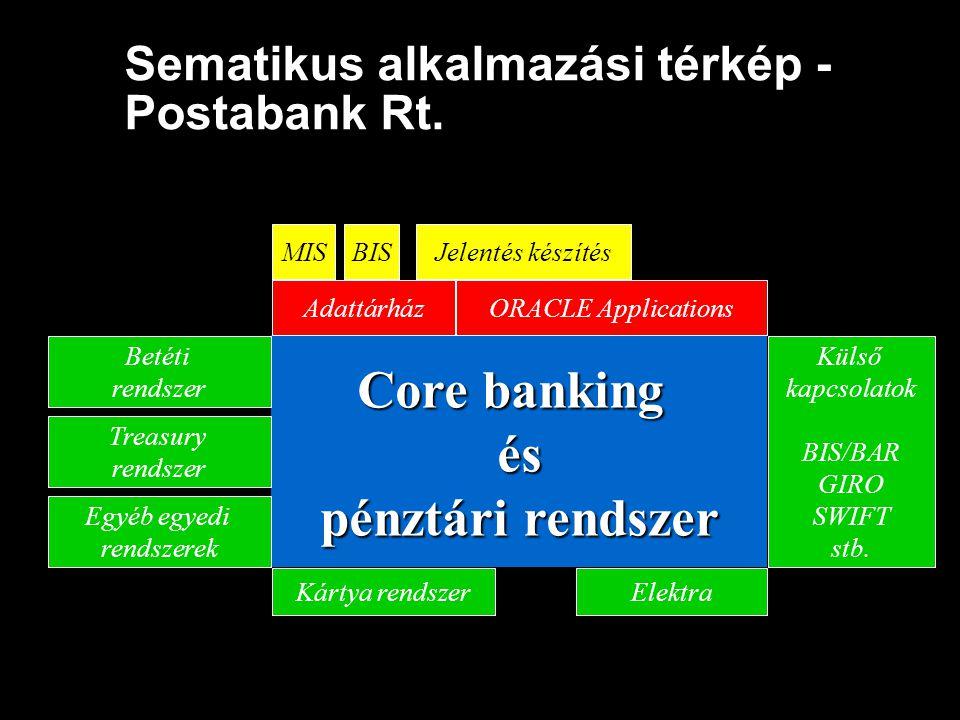 Sematikus alkalmazási térkép - Postabank Rt. Core banking és pénztári rendszer Kártya rendszerElektra Egyéb egyedi rendszerek Treasury rendszer Betéti