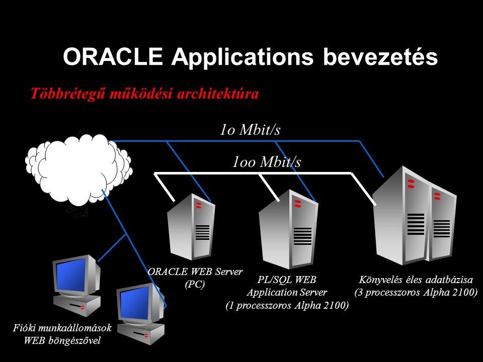 ORACLE Applications bevezetés Többrétegű működési architektúra 1oo Mbit/s 1o Mbit/s ORACLE WEB Server (PC) PL/SQL WEB Application Server (1 processzor