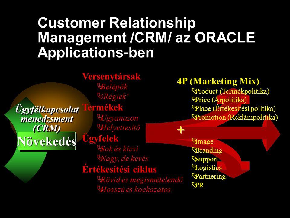 Customer Relationship Management /CRM/ az ORACLE Applications-ben NövekedésNövekedés Ügyfélkapcsolat menedzsment (CRM) Ügyfélkapcsolat menedzsment (CR