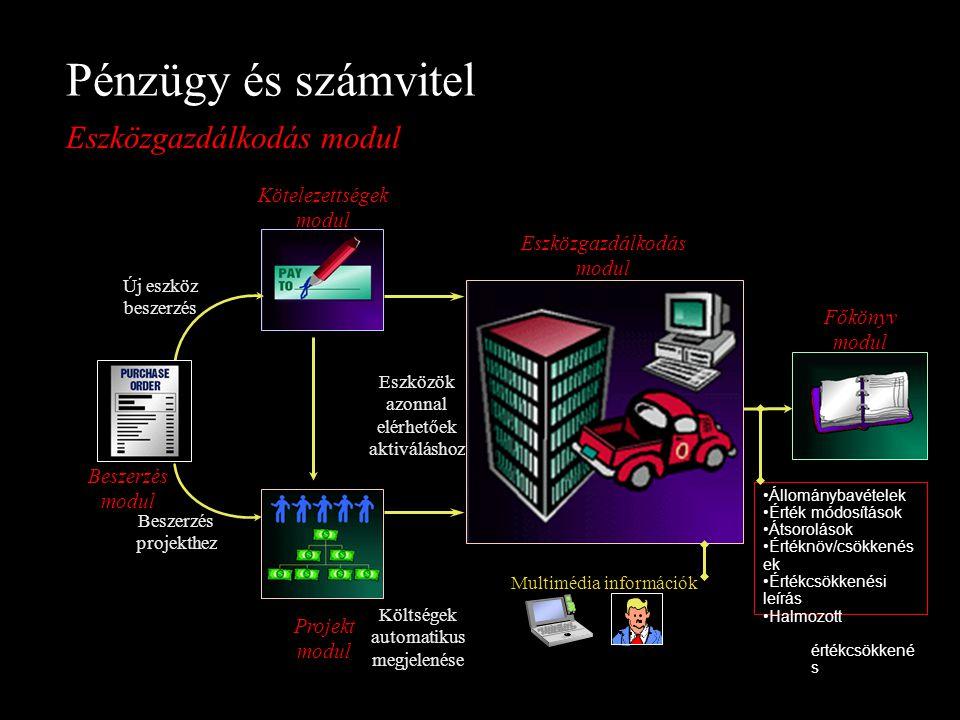 Új eszköz beszerzés Főkönyv modul Eszközök azonnal elérhetőek aktiváláshoz Kötelezettségek modul Költségek automatikus megjelenése Beszerzés projekthe