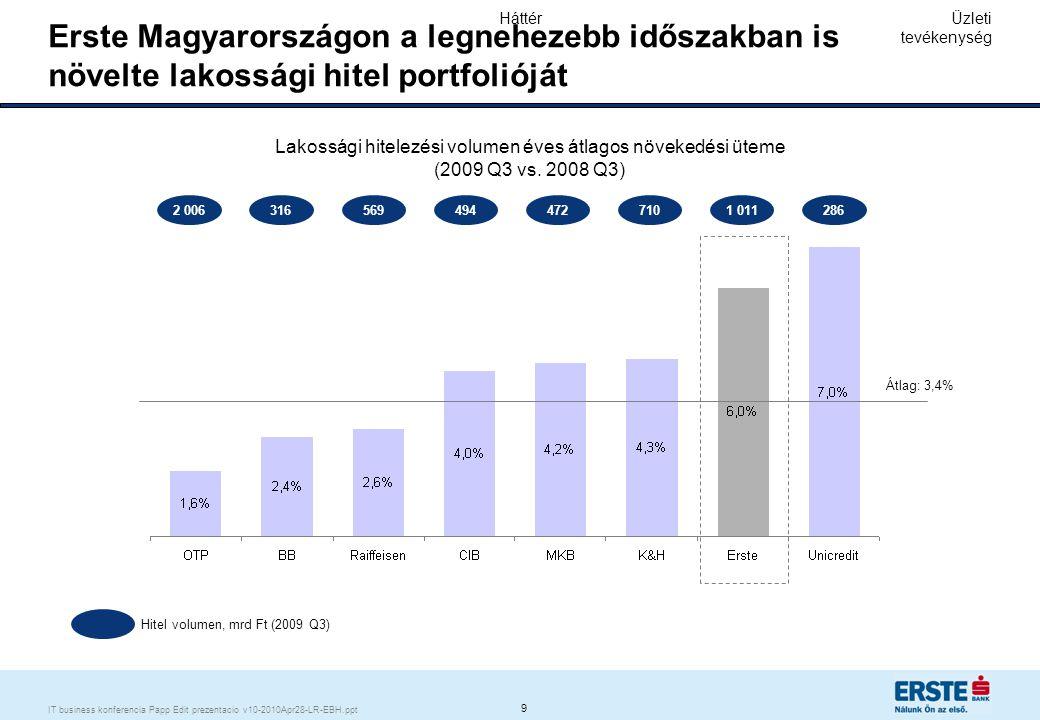 9 IT business konferencia Papp Edit prezentacio v10-2010Apr28-LR-EBH.ppt Erste Magyarországon a legnehezebb időszakban is növelte lakossági hitel port