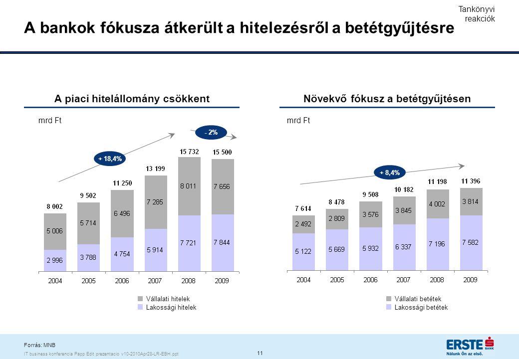 11 IT business konferencia Papp Edit prezentacio v10-2010Apr28-LR-EBH.ppt A bankok fókusza átkerült a hitelezésről a betétgyűjtésre mrd Ft A piaci hit