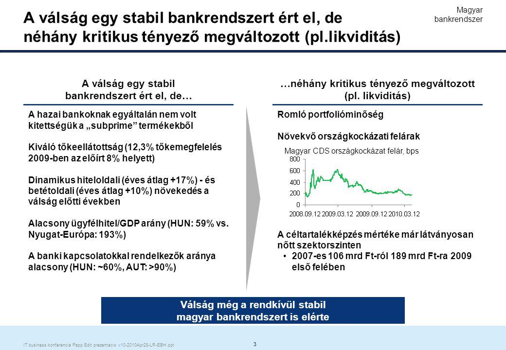 4 IT business konferencia Papp Edit prezentacio v10-2010Apr28-LR-EBH.ppt Erste Csoport: hosszú távú pénzügyi stabilitás megteremtése minden leányvállalat számára Az Erste Group jó helyzetben volt a válság leküzdésére Reakció az új környezetben – a feltételek megteremtése a folytatáshoz Reakció az új környezetben – a feltételek megteremtése a folytatáshoz Megfelelő tőkésítettség, az anyavállalat kiáll a leányok mögött  Ez az összes külföldi tulajdonú bankra igaz  A hazai tulajdonú bankok kivételével nem volt szükség állami források igénybevételére A korábbi évek prudens hitelpolitikája miatt stabil és jól granulált portfolió Az erős lakossági fókusz miatt itthon is jelentős befolyás a bevételek felett Erős tőkepozíció, a piachoz képest stabil likviditási helyzet A likviditás erősítése – mely az anyavállalat segítségével valósult meg  2,7 Mrd EUR tőkeemelés az Osztrák államtól  6 Mrd EUR értékű kötvény kibocsátás  Az anyabanki külső források lejáratának további hosszítása A tőke erősítése – mely az anyavállalat és a saját profittermelő képesség eredője  A tőkemegfelelési mutató 2008.