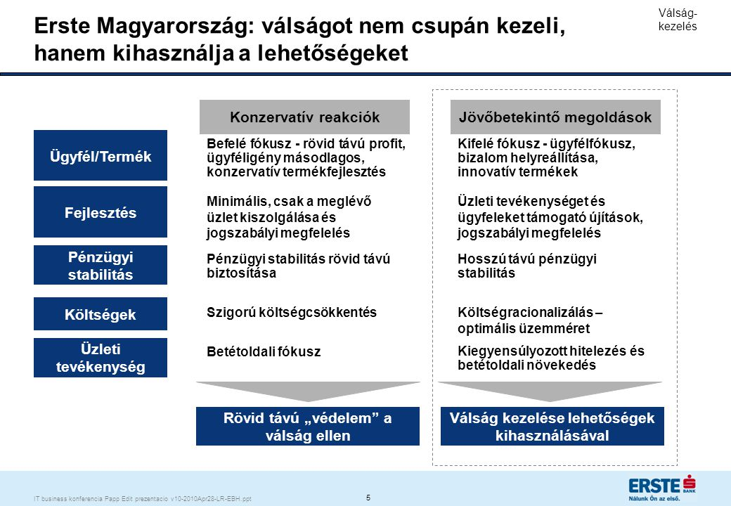 6 IT business konferencia Papp Edit prezentacio v10-2010Apr28-LR-EBH.ppt Erste legfontosabb célja az ügyfelek melletti elkötelezettség és az ügyfélbizalom  Az Erste mentőcsomagot dolgozott ki a bajba jutott ügyfeleknek  Az általunk nyújtott, személyre szabott megoldást az ügyfelek lényegesen gyakrabban választották, mint az állami mentőcsomagot  Továbbra is törekszünk az ügyféllel való közös megoldás megtalálására Ügyfelek melletti elkötelezettség  Hosszú távú, alacsony jövedelmezőségű, biztonságos betéti termékek kialakítása  Ehhez korábbi hitelezési fókusz biztosította a bevételeket  Erste Ingatlan Alap: nehéz időszakban folyamatos likviditás fenntartása  Kifizetések befagyasztás (2008.
