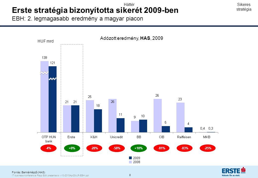 9 IT business konferencia Papp Edit prezentacio v10-2010Apr28-LR-EBH.ppt Erste Magyarországon a legnehezebb időszakban is növelte lakossági hitel portfolióját Lakossági hitelezési volumen éves átlagos növekedési üteme (2009 Q3 vs.