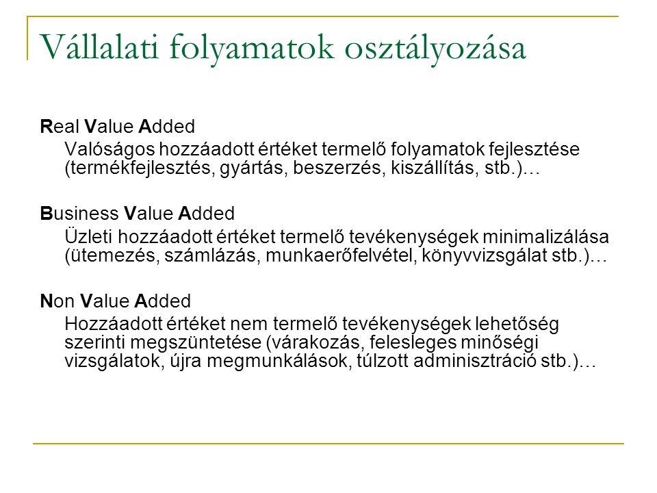 Vállalati folyamatok osztályozása Real Value Added Valóságos hozzáadott értéket termelő folyamatok fejlesztése (termékfejlesztés, gyártás, beszerzés,