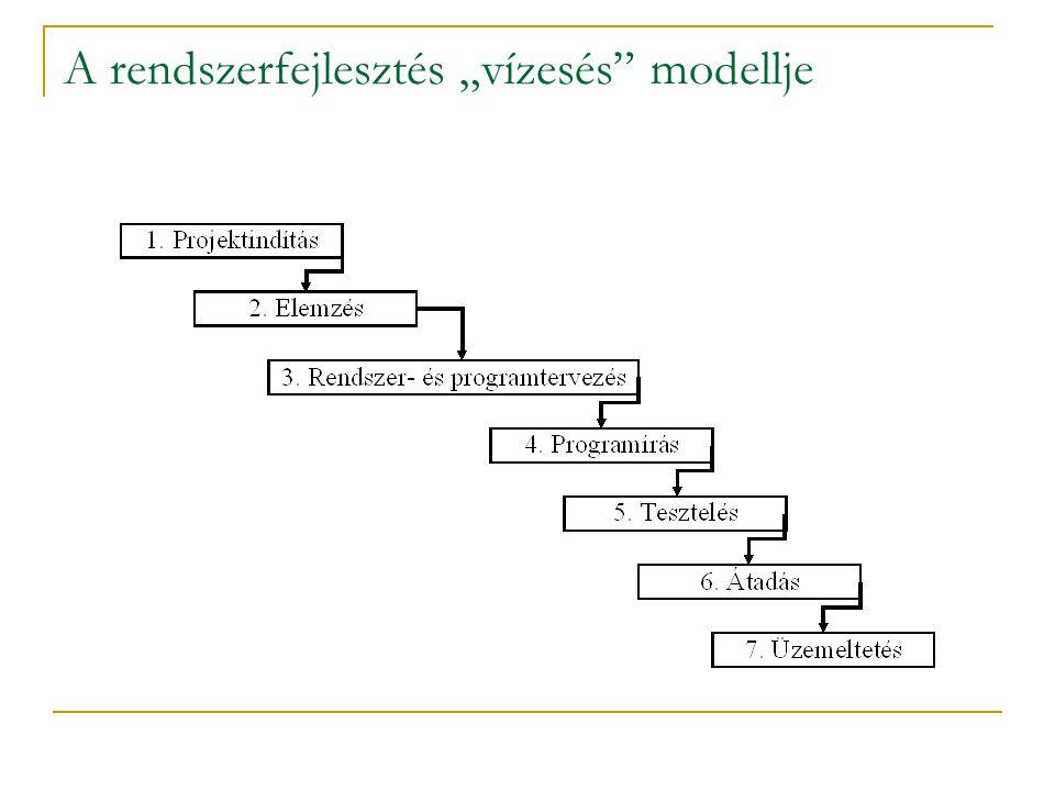 """A rendszerfejlesztés """"vízesés"""" modellje"""