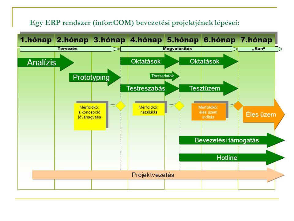 Egy ERP rendszer (infor:COM) bevezetési projektjének lépései: 1.hónap 2.hónap 3.hónap 4.hónap 5.hónap 6.hónap Analízis Prototyping Oktatások Testresza