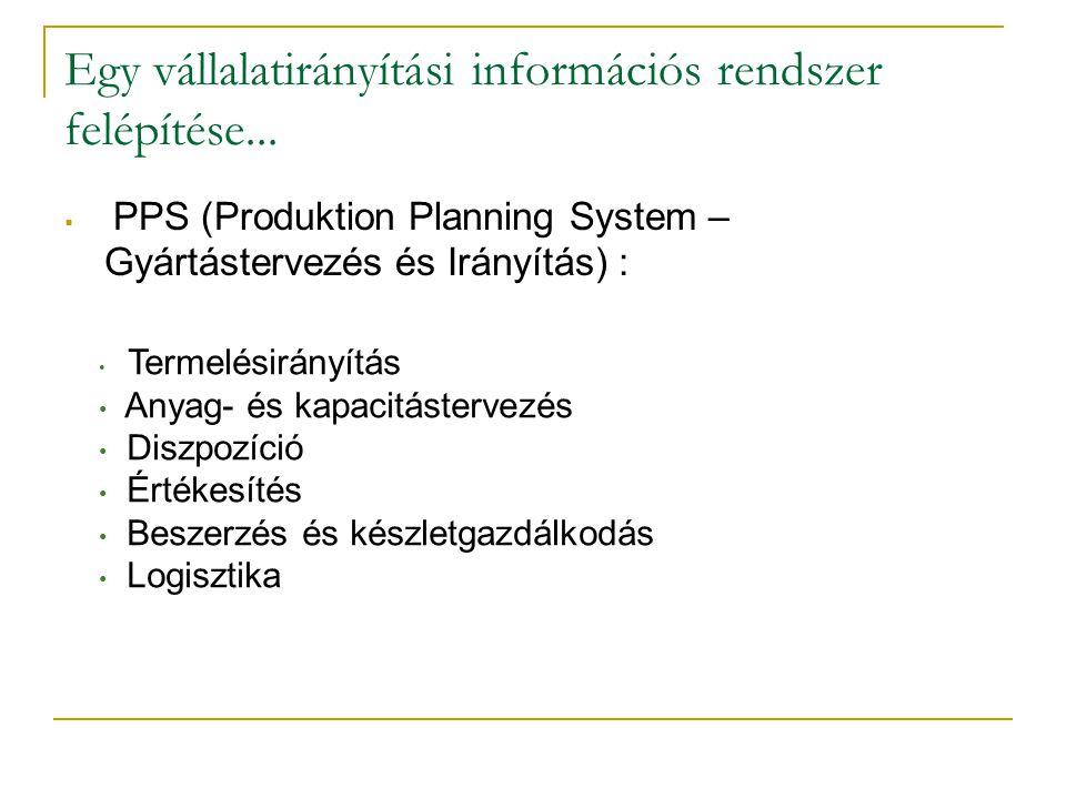 Egy vállalatirányítási információs rendszer felépítése...  PPS (Produktion Planning System – Gyártástervezés és Irányítás) : • Termelésirányítás • An