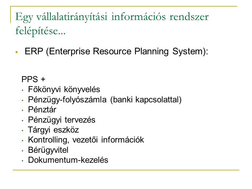 PPS + • Főkönyvi könyvelés • Pénzügy-folyószámla (banki kapcsolattal) • Pénztár • Pénzügyi tervezés • Tárgyi eszköz • Kontrolling, vezetői információk