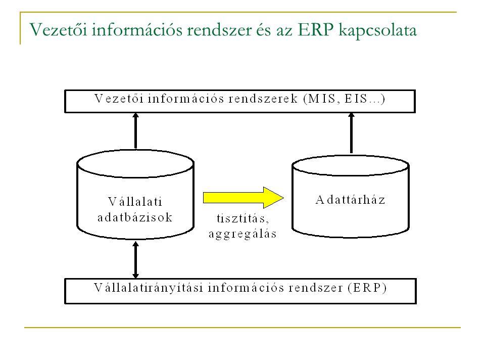 Vezetői információs rendszer és az ERP kapcsolata