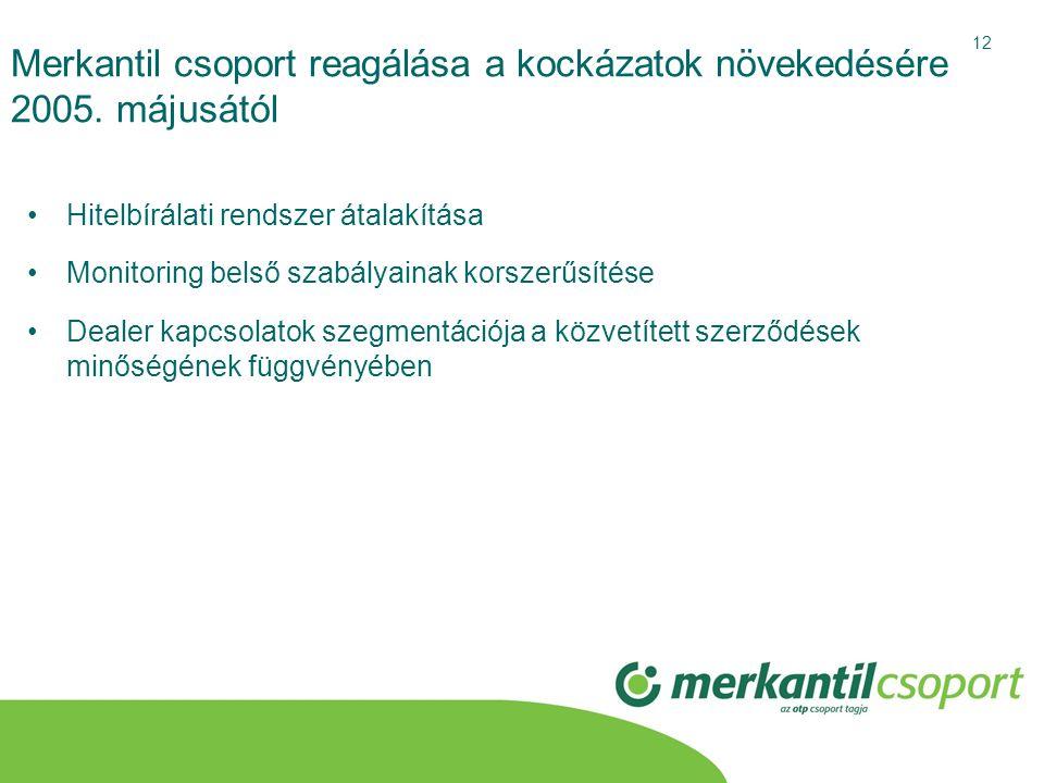 12 Merkantil csoport reagálása a kockázatok növekedésére 2005. májusától •Hitelbírálati rendszer átalakítása •Monitoring belső szabályainak korszerűsí