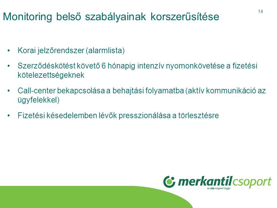 14 Monitoring belső szabályainak korszerűsítése •Korai jelzőrendszer (alarmlista) •Szerződéskötést követő 6 hónapig intenzív nyomonkövetése a fizetési