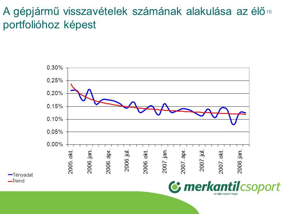 16 A gépjármű visszavételek számának alakulása az élő portfolióhoz képest 0,00% 0,05% 0,10% 0,15% 0,20% 0,25% 0,30% 2005. okt. 2006. jan. 2006. ápr. 2