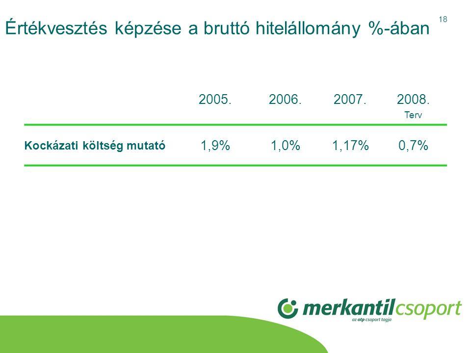 18 Értékvesztés képzése a bruttó hitelállomány %-ában 2005.2006.2007.2008. Terv Kockázati költség mutató 1,9%1,0%1,17%0,7%