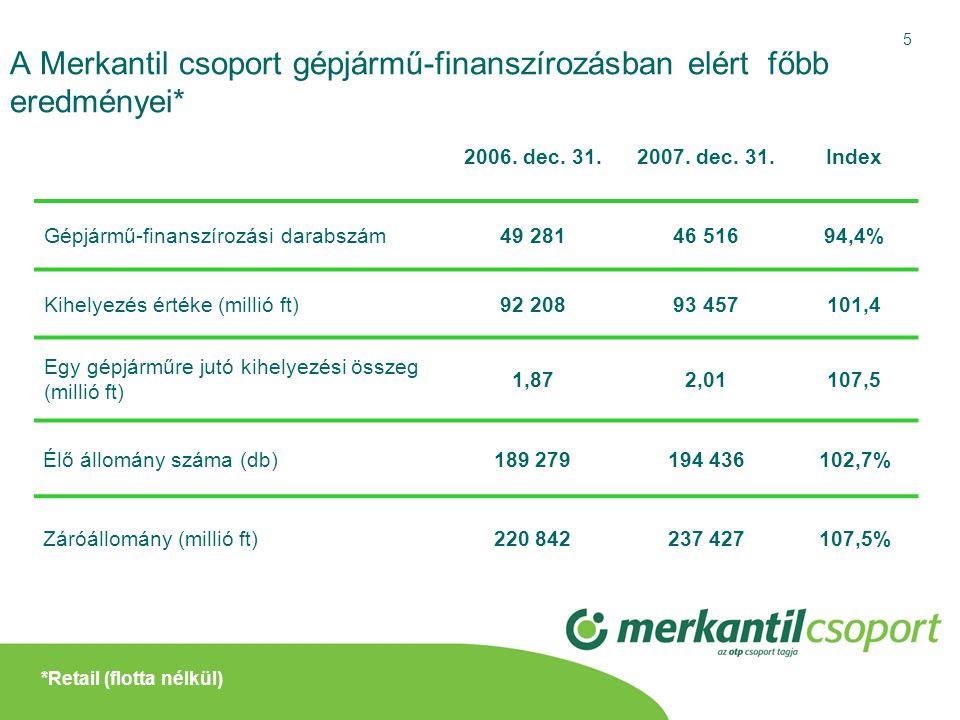 5 A Merkantil csoport gépjármű-finanszírozásban elért főbb eredményei* 2006. dec. 31.2007. dec. 31.Index Gépjármű-finanszírozási darabszám49 28146 516