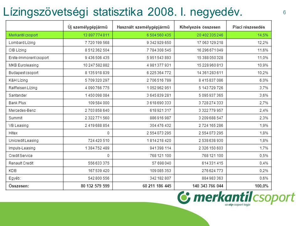 6 Lízingszövetségi statisztika 2008. I. negyedév. Új személygépjárműHasznált személygépjárműKihelyezés összesenPiaci részesedés Merkantil csoport13 89