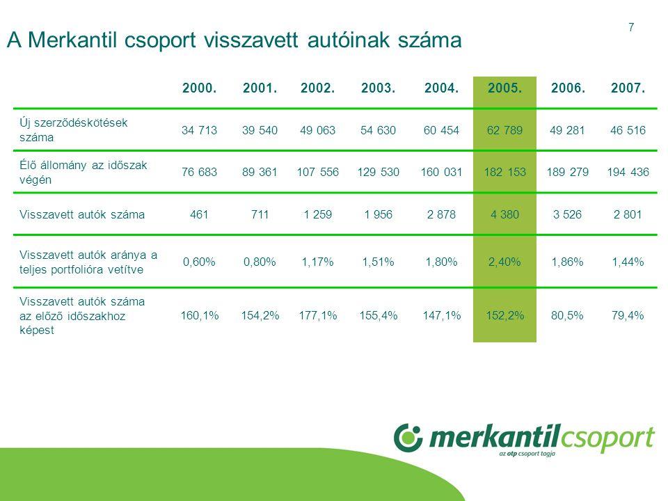 7 A Merkantil csoport visszavett autóinak száma 2000.2001.2002.2003.2004.2005.2006.2007. Új szerződéskötések száma 34 71339 54049 06354 63060 45462 78
