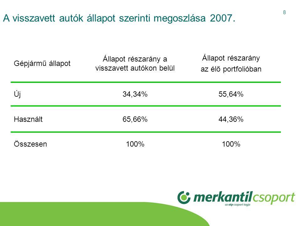 8 A visszavett autók állapot szerinti megoszlása 2007. Gépjármű állapot Állapot részarány a visszavett autókon belül Állapot részarány az élő portfoli