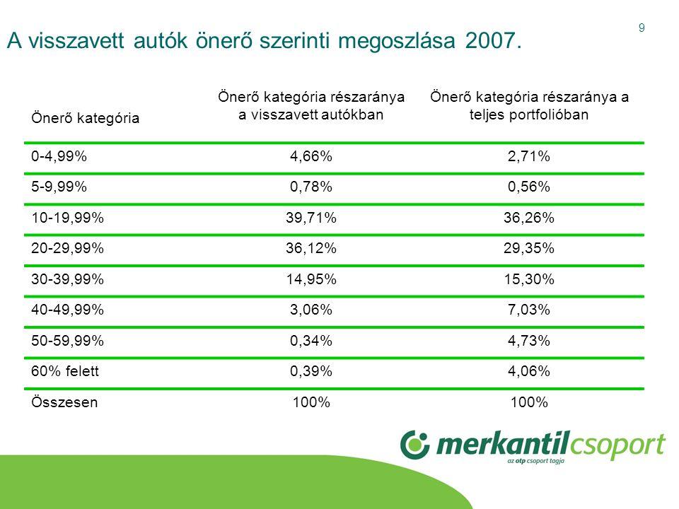 9 A visszavett autók önerő szerinti megoszlása 2007. Önerő kategória Önerő kategória részaránya a visszavett autókban Önerő kategória részaránya a tel
