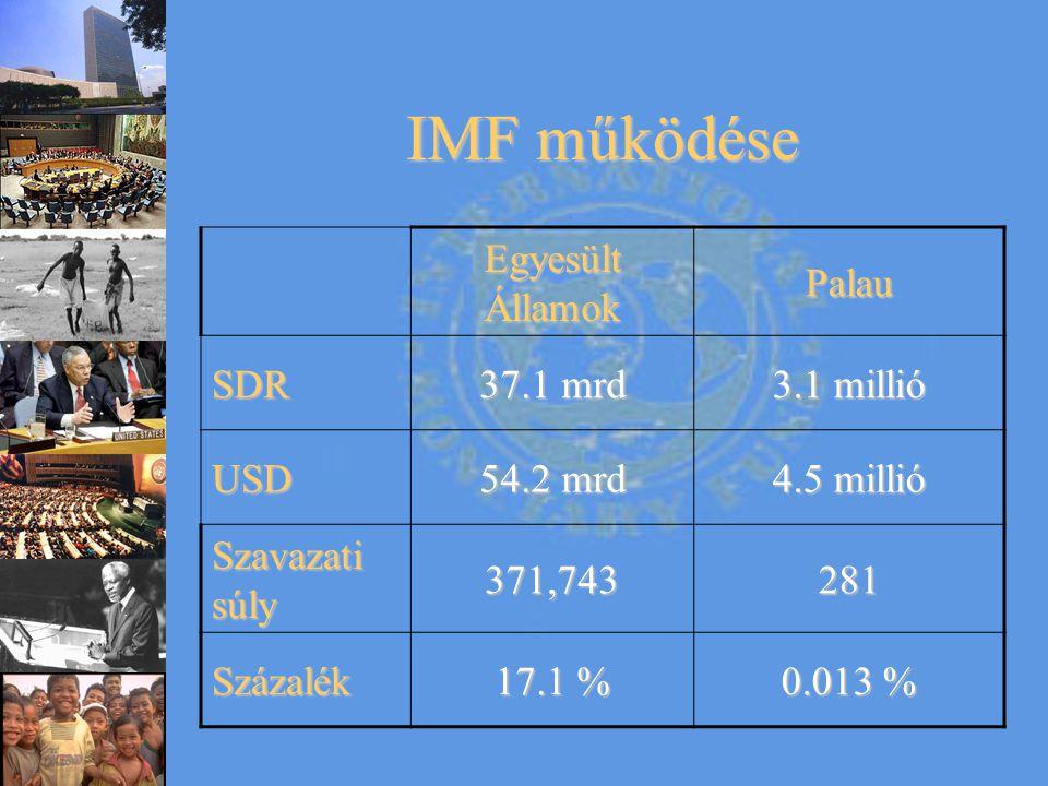 IMF működése Egyesült Államok PalauSDR 37.1 mrd 3.1 millió USD 54.2 mrd 4.5 millió Szavazati súly 371,743281 Százalék 17.1 % 0.013 %