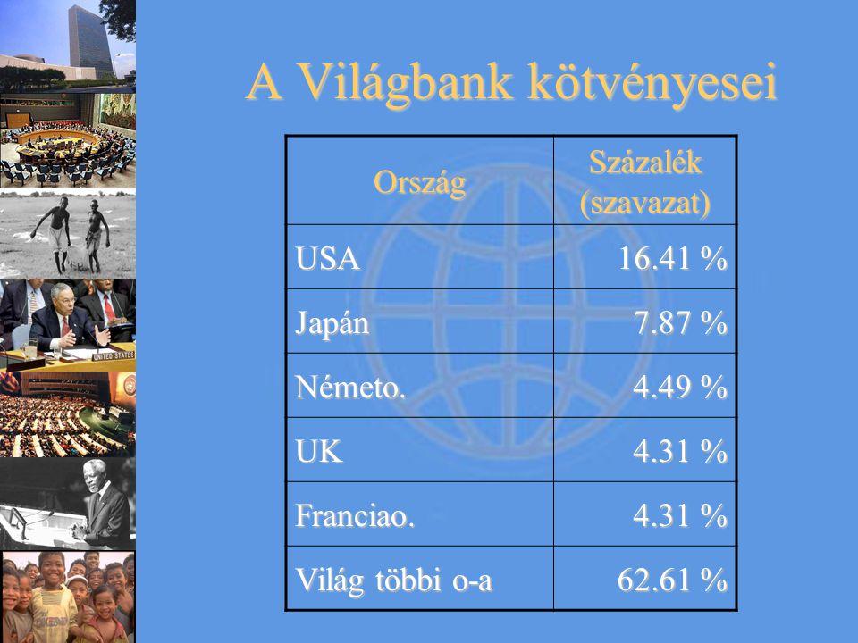 A Világbank kötvényesei Ország Százalék (szavazat) USA 16.41 % Japán 7.87 % Németo. 4.49 % UK 4.31 % Franciao. Világ többi o-a 62.61 %
