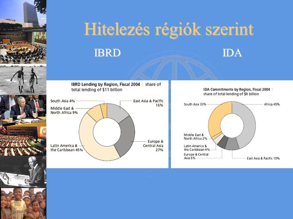 Hitelezés régiók szerint IBRDIDA
