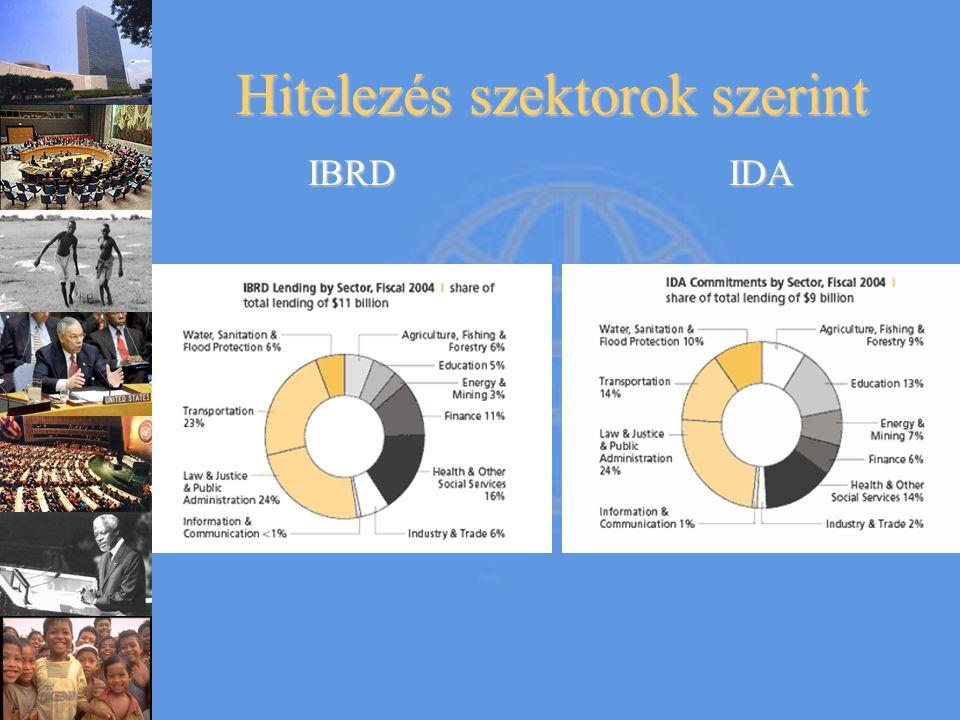 Hitelezés szektorok szerint IBRDIDA