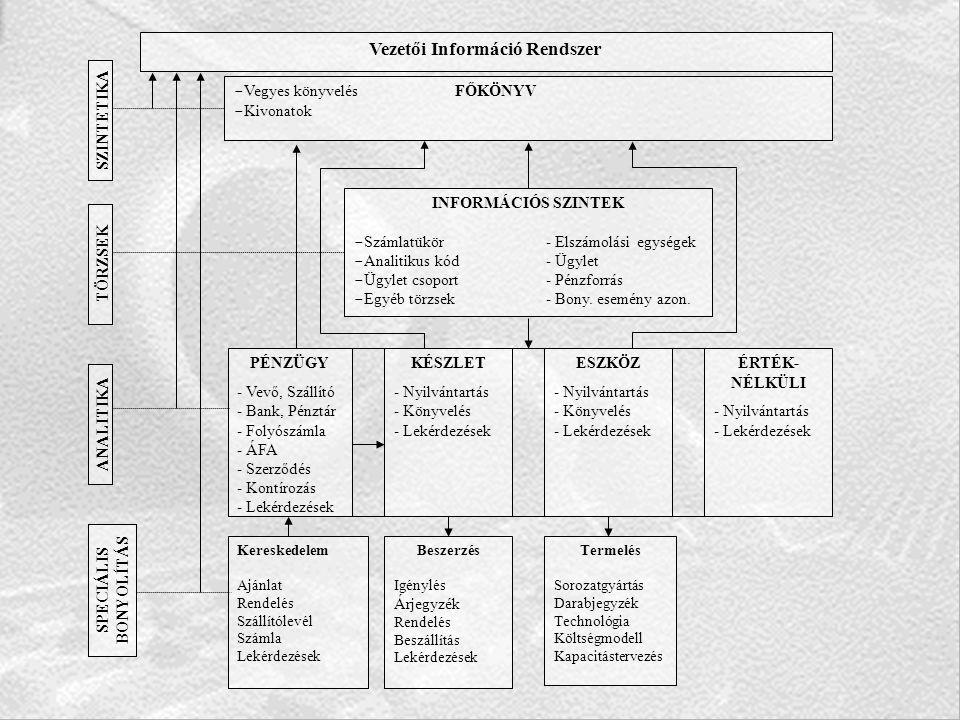  Vegyes könyvelés FŐKÖNYV  Kivonatok INFORMÁCIÓS SZINTEK  Számlatükör- Elszámolási egységek  Analitikus kód - Ügylet  Ügylet csoport- Pénzforrás  Egyéb törzsek- Bony.