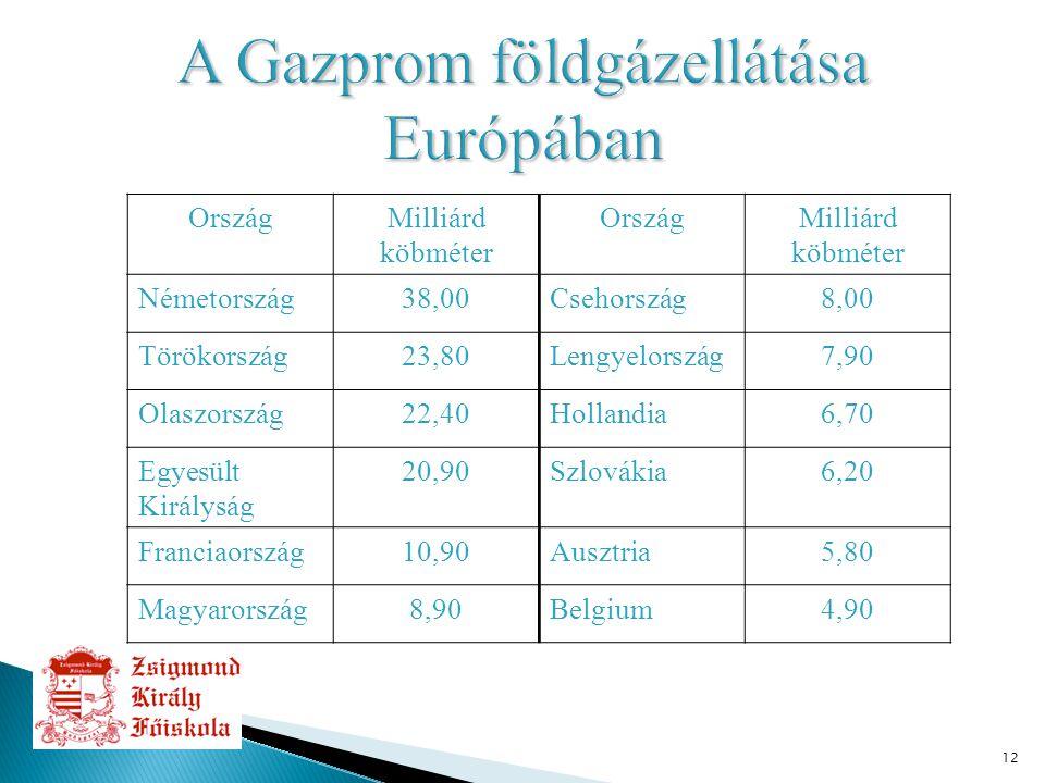 12 OrszágMilliárd köbméter OrszágMilliárd köbméter Németország38,00Csehország8,00 Törökország23,80Lengyelország7,90 Olaszország22,40Hollandia6,70 Egyesült Királyság 20,90Szlovákia6,20 Franciaország10,90Ausztria5,80 Magyarország8,90Belgium4,90