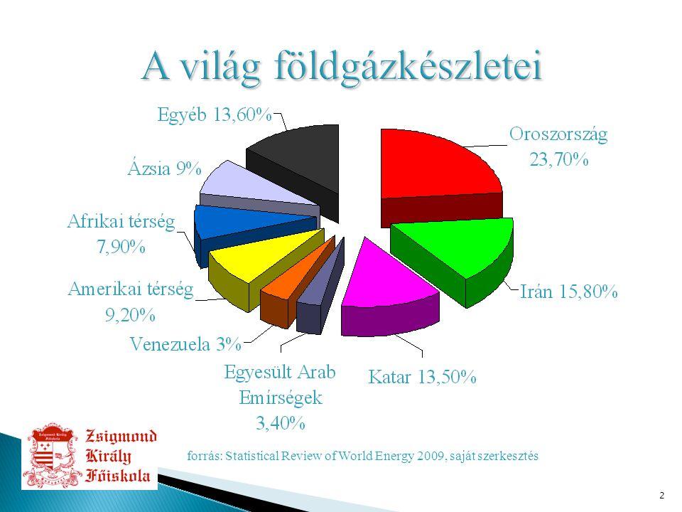 3 Magyarország energetikai helyzete Primerenergia ellátás, 1990-2010. Mtoe