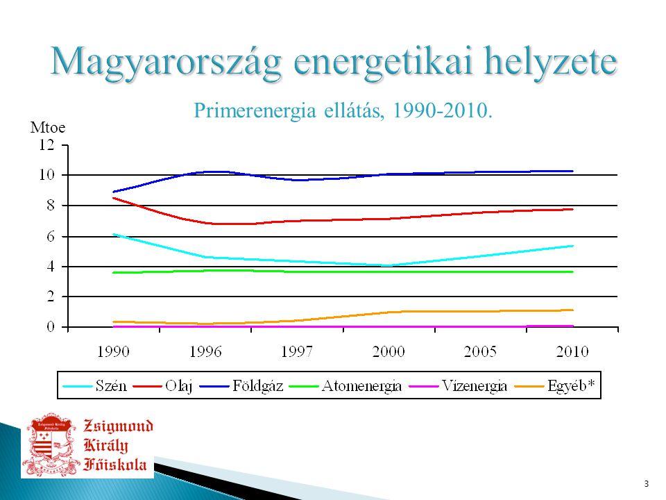4 ∙ Magyarország energiaszerkezete ∙ Felhasználási jellegzetességek:  Ipari  Háztartási és tercier szektor ∙ Függő helyzet problematikája  Erősítő tényezők  Enyhítő tényezők?