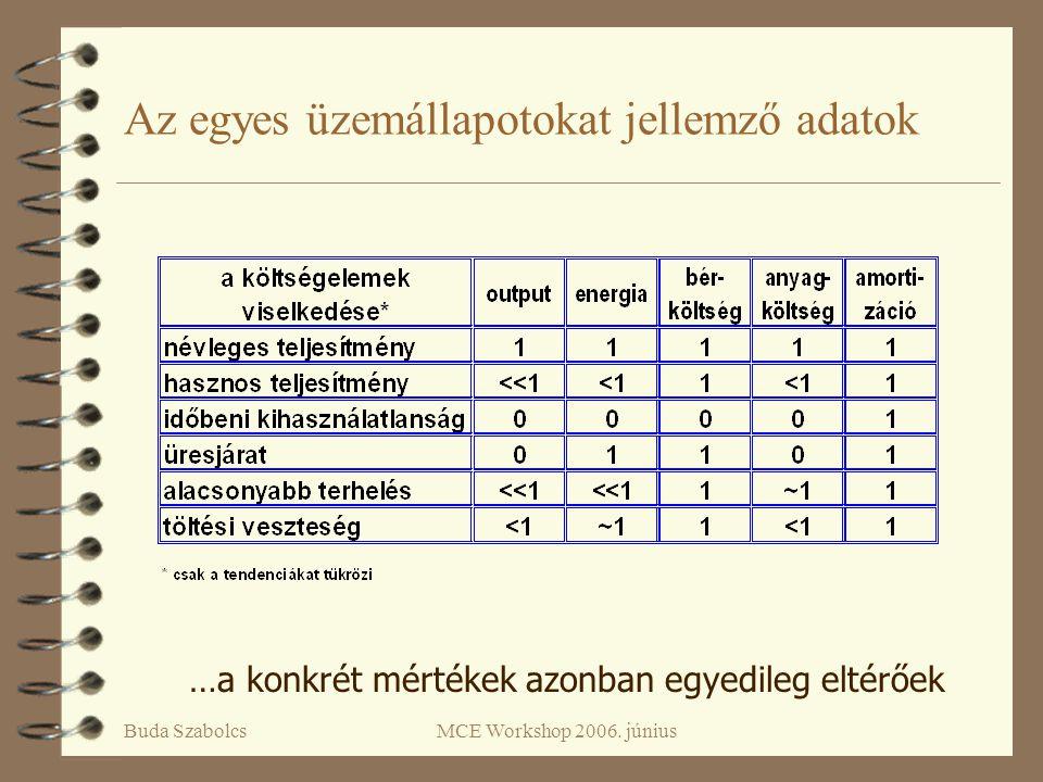 Buda SzabolcsMCE Workshop 2006. június Az egyes üzemállapotokat jellemző adatok …a konkrét mértékek azonban egyedileg eltérőek