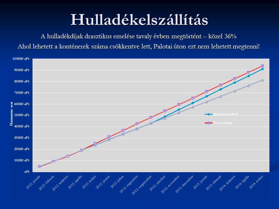 Hulladékelszállítás A hulladékdíjak drasztikus emelése tavaly évben megtörtént – közel 36% Ahol lehetett a konténerek száma csökkentve lett, Palotai úton ezt nem lehetett megtenni!