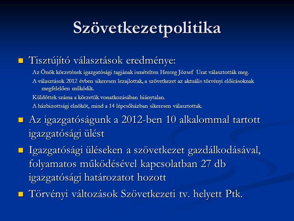 Szövetkezetpolitika  Tisztújító választások eredménye: Az Önök körzetének igazgatósági tagjának ismételten Herceg József Urat választották meg.