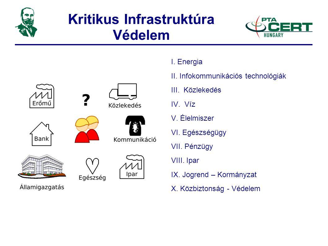Kritikus Infrastruktúra Védelem I.Energia II. Infokommunikációs technológiák III.