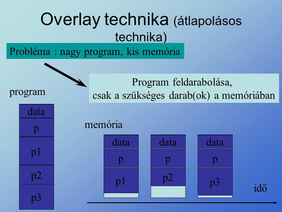 Overlay technika (átlapolásos technika) Probléma : nagy program, kis memória Program feldarabolása, csak a szükséges darab(ok) a memóriában data p p1